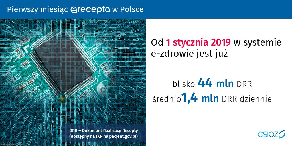 Powiększ: Od 1 stycznia w systemie e-zdrowie jest już blisko 44 mln DRR, średnio 1,4 mln DRR dziennie. DRR - Dokument Realizacji Recepty (dostępny na IKP na pacjent.gov.pl)