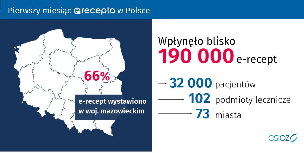 Powiększ: 66% e-recept wystawiono w woj. mazowieckim, wpłynęło blisko 190000 e-recept, 32000 pacjentów, 102 podmioty lecznicze, 73 miasta